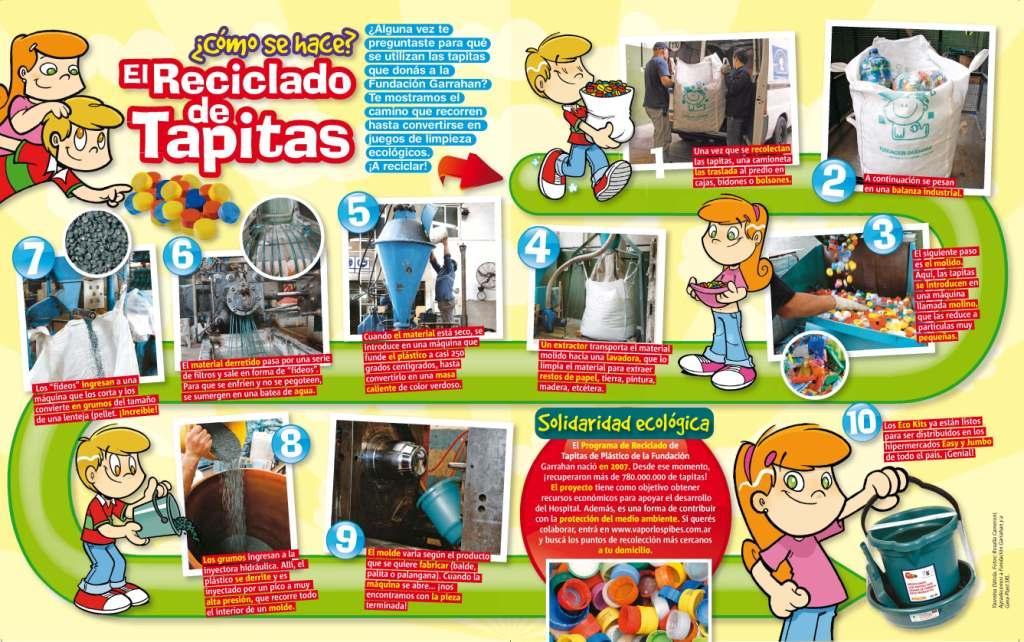 Proceso De Reciclado De Tapitas De Plastico